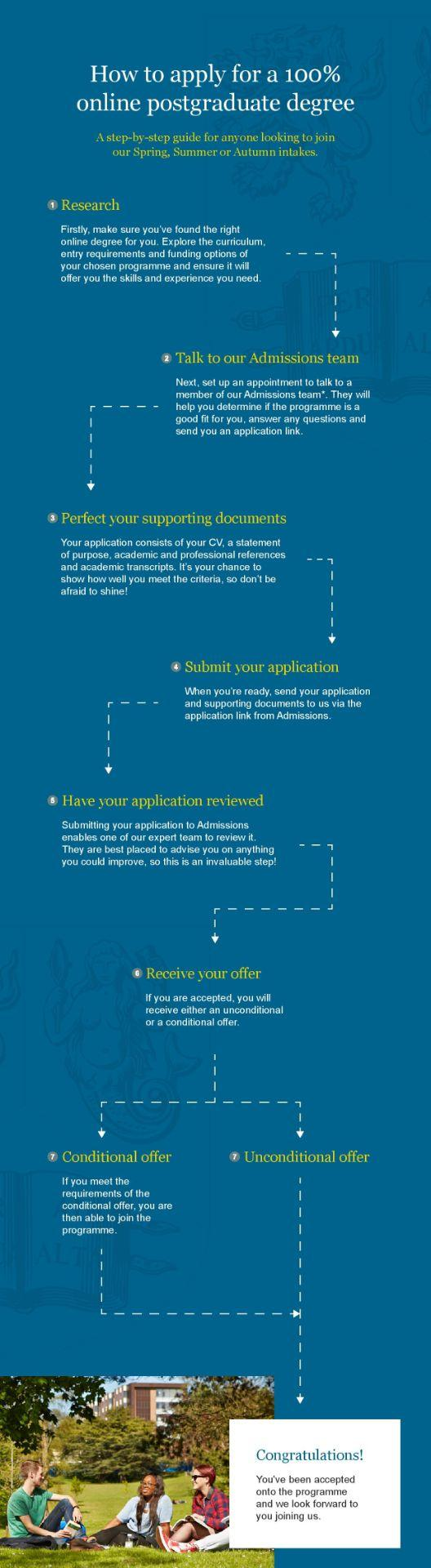 University of Birmingham how to apply for a 100% online postgraduate degree infographic.