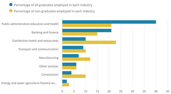 Percentage of graduates and non-graduates employed in each industry group.