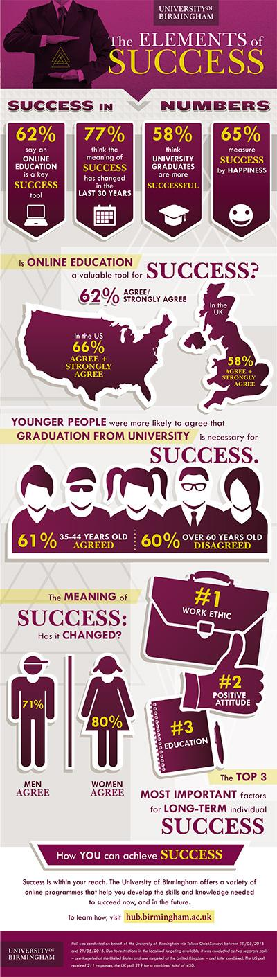 University of Birmingham the elements of success infographic.